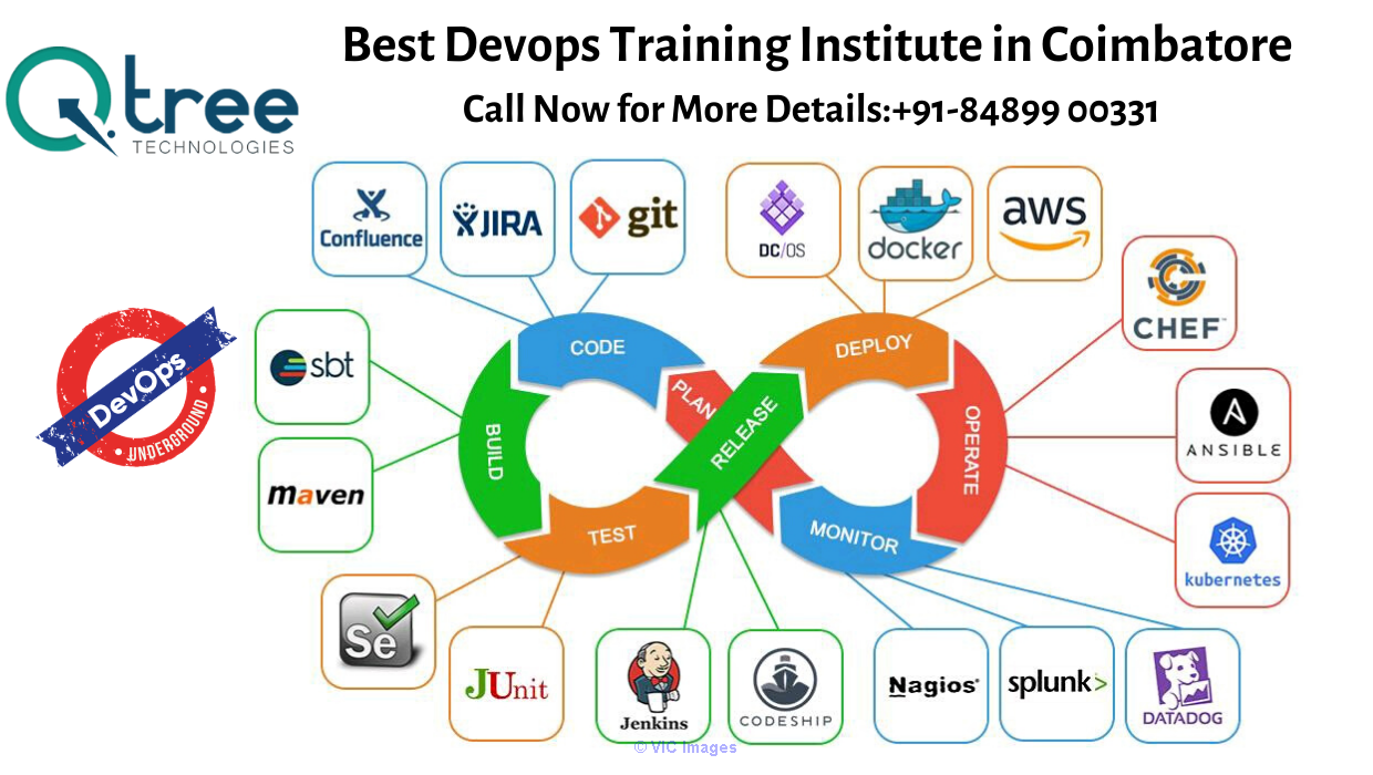 Mean Stack Developer Training Institute in Coimbatore- Software Traini london